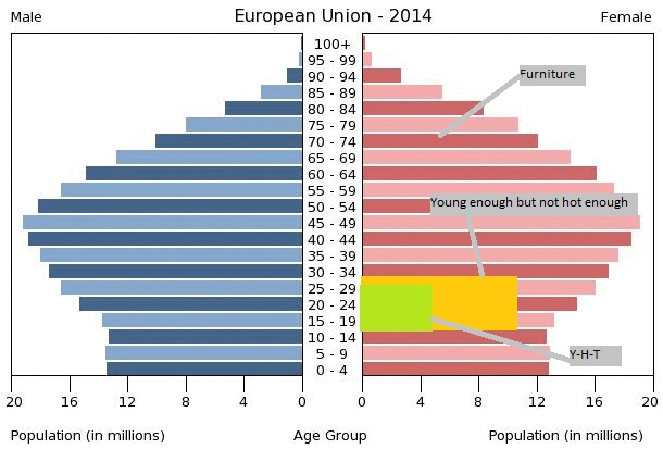 european-union-population-pyramid-2014